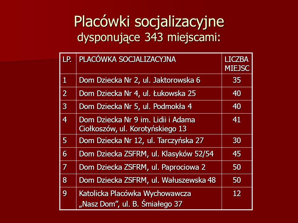 Placówki socjalizacyjne dysponujące 343 miejscami: