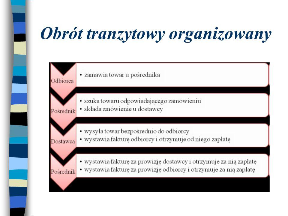 Obrót tranzytowy organizowany