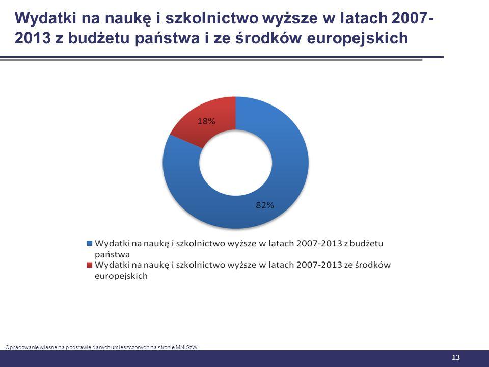 Wydatki na naukę i szkolnictwo wyższe w latach 2007-2013 z budżetu państwa i ze środków europejskich