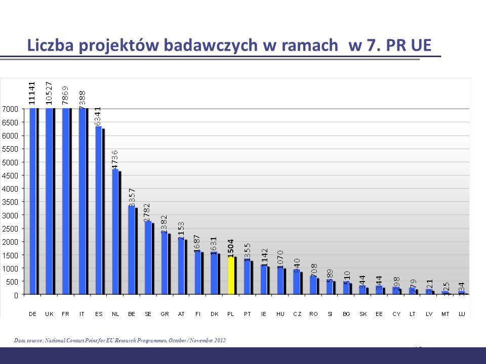 Liczba projektów badawczych w ramach w 7. PR UE