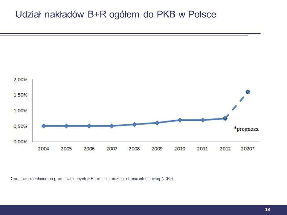 Udział nakładów B+R ogółem do PKB w Polsce