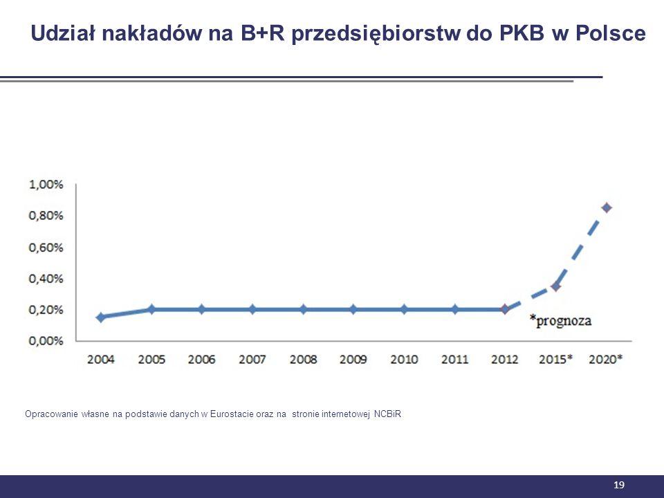 Udział nakładów na B+R przedsiębiorstw do PKB w Polsce