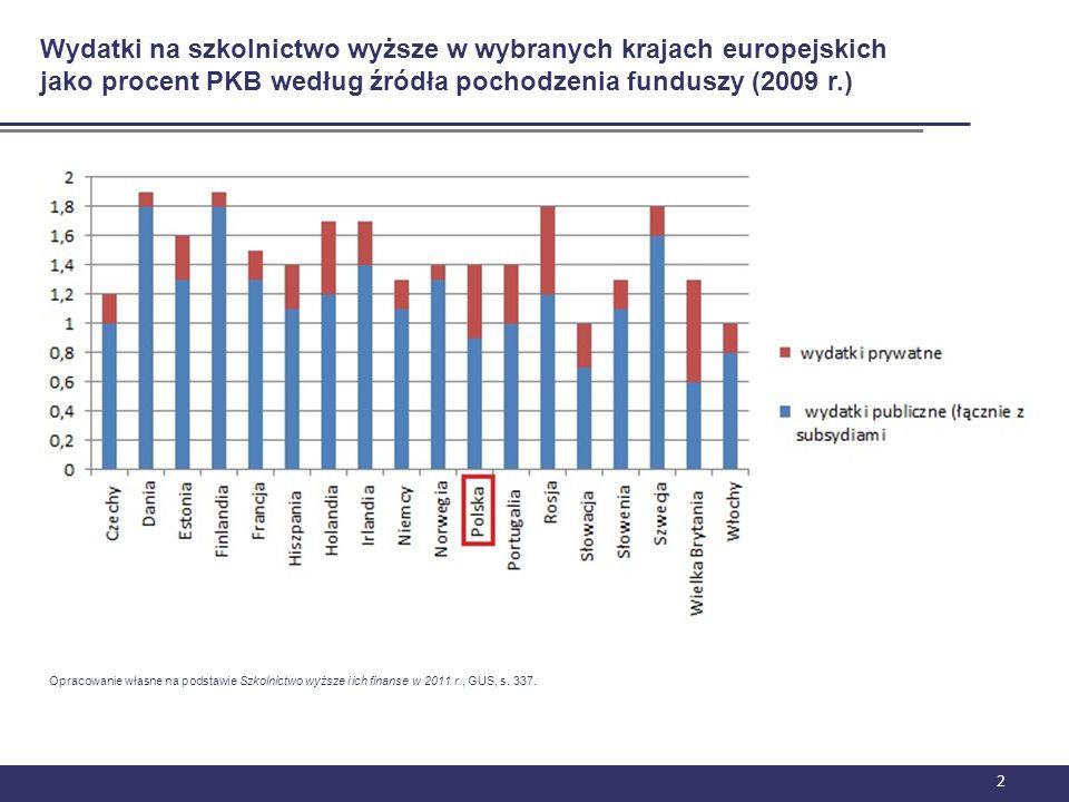 Wydatki na szkolnictwo wyższe w wybranych krajach europejskich jako procent PKB według źródła pochodzenia funduszy (2009 r.)