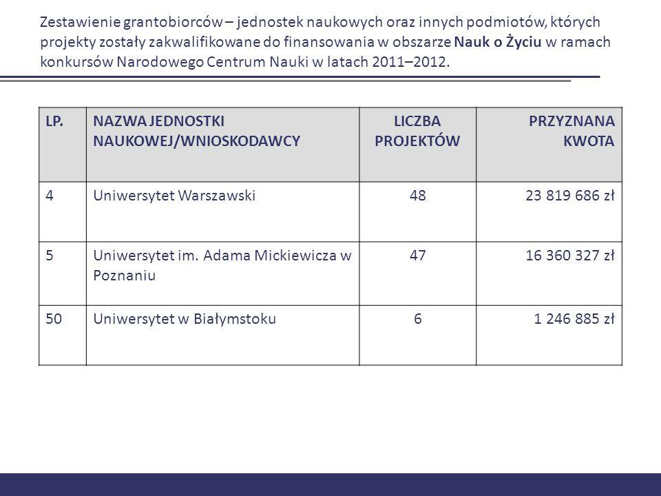 Zestawienie grantobiorców – jednostek naukowych oraz innych podmiotów, których projekty zostały zakwalifikowane do finansowania w obszarze Nauk o Życiu w ramach konkursów Narodowego Centrum Nauki w latach 2011–2012.