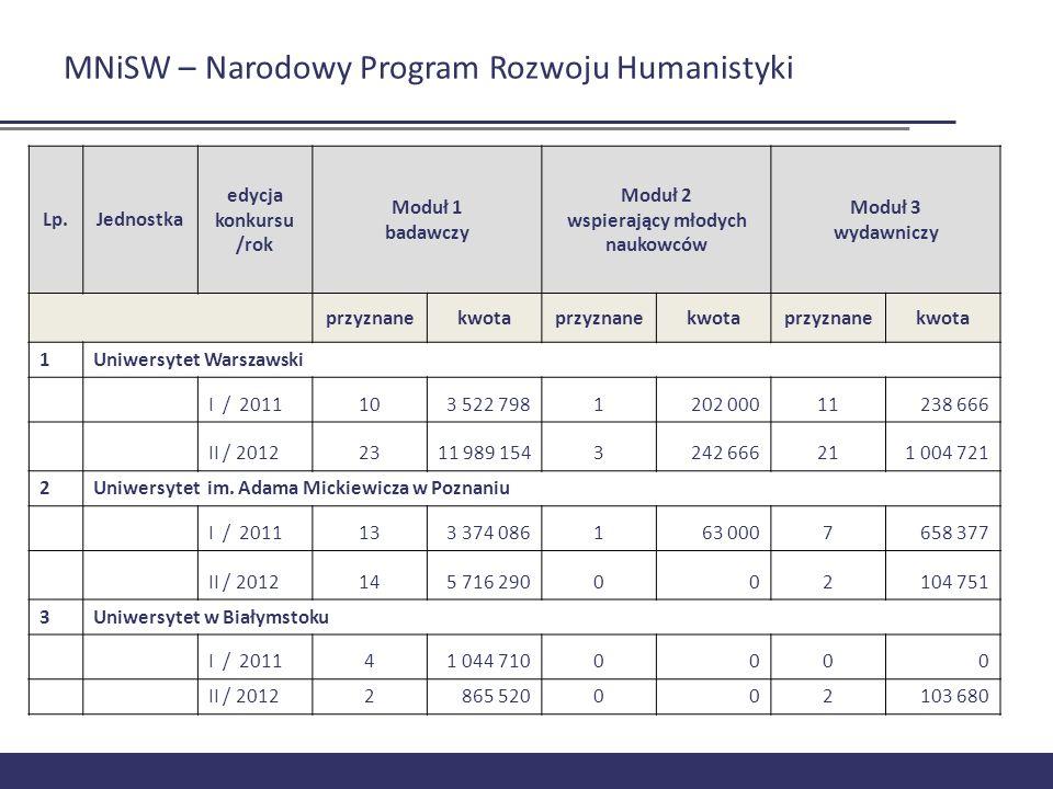 MNiSW – Narodowy Program Rozwoju Humanistyki