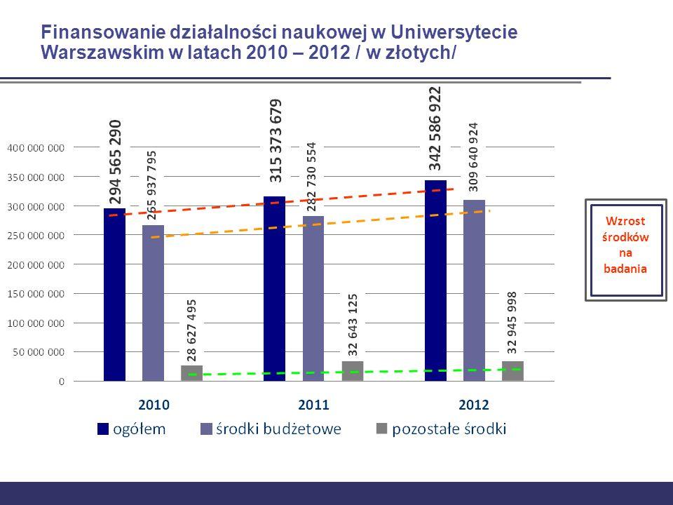 Wzrost środków na badania