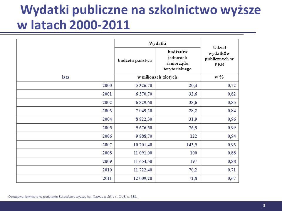 Wydatki publiczne na szkolnictwo wyższe w latach 2000-2011