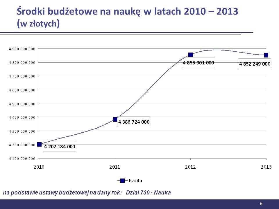 Środki budżetowe na naukę w latach 2010 – 2013 (w złotych)