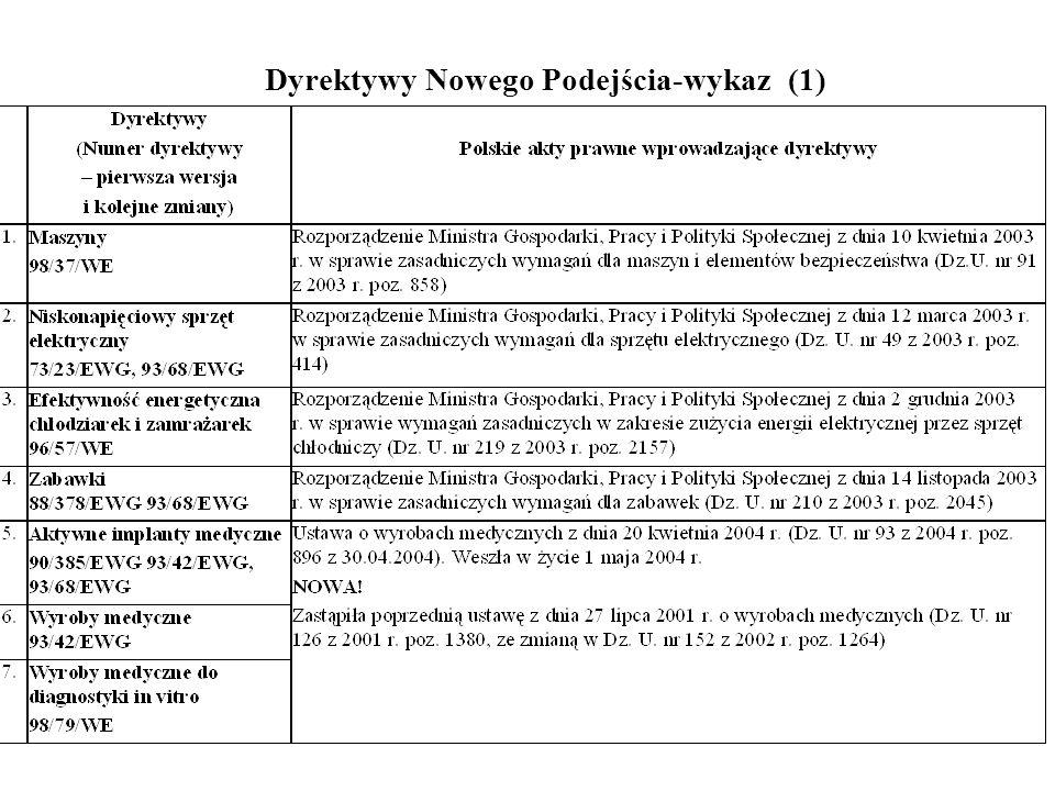 Dyrektywy Nowego Podejścia-wykaz (1)