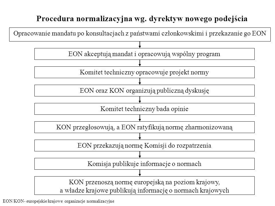 Procedura normalizacyjna wg. dyrektyw nowego podejścia