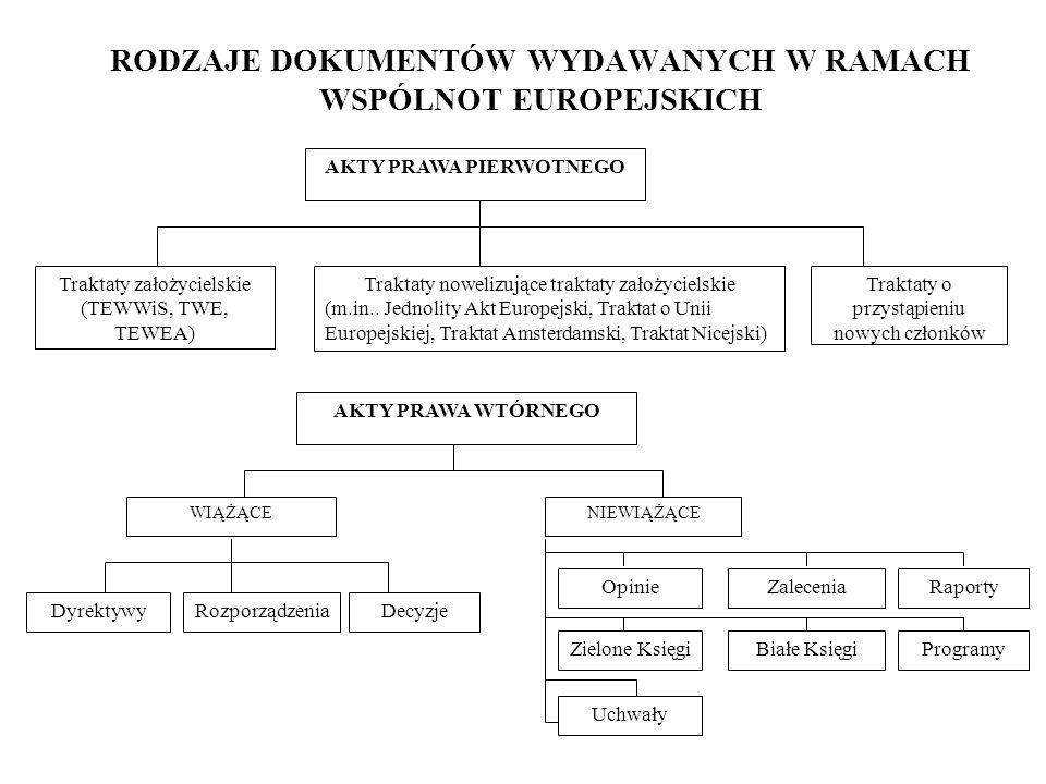 RODZAJE DOKUMENTÓW WYDAWANYCH W RAMACH WSPÓLNOT EUROPEJSKICH