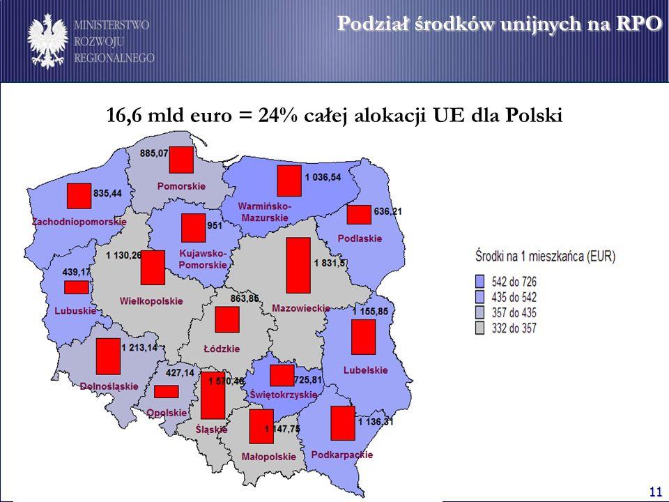 16,6 mld euro = 24% całej alokacji UE dla Polski