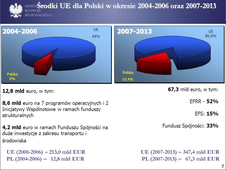 Środki UE dla Polski w okresie 2004-2006 oraz 2007-2013