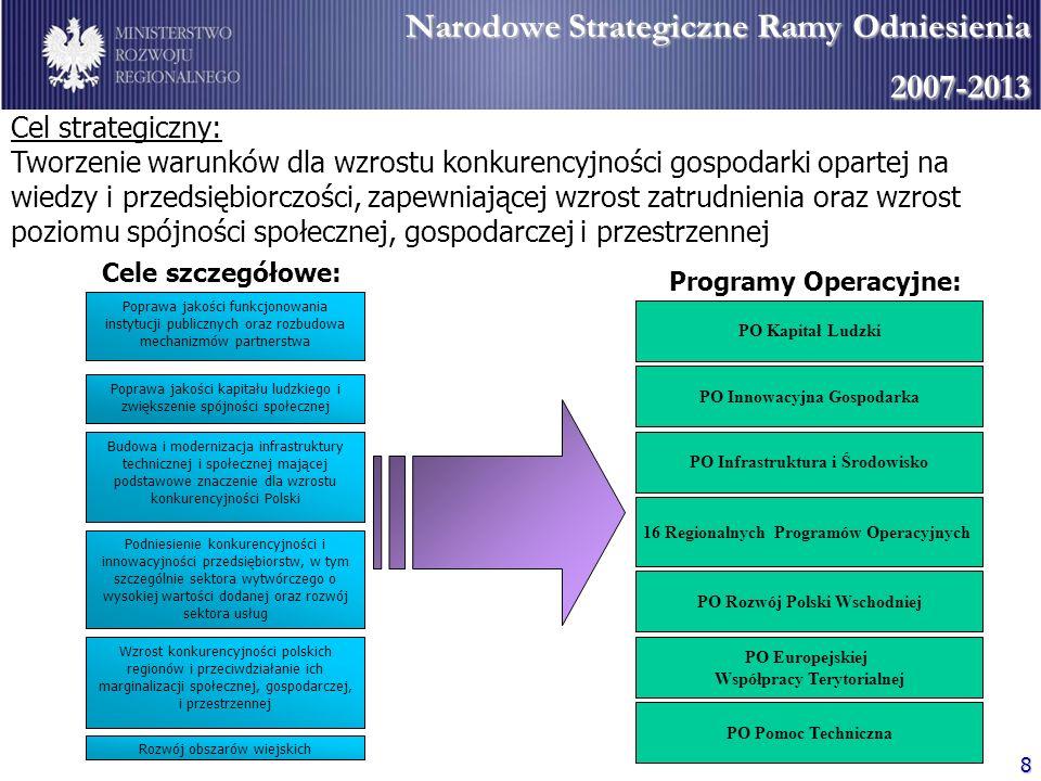 Narodowe Strategiczne Ramy Odniesienia 2007-2013