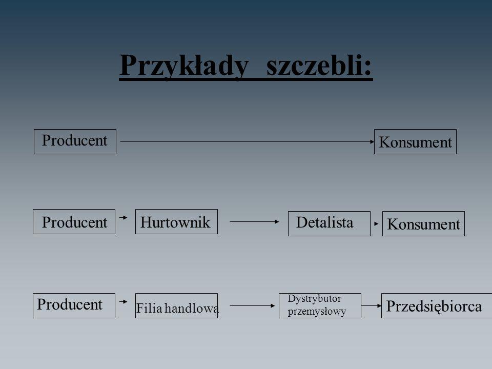 Przykłady szczebli: Producent Konsument Producent Hurtownik Detalista
