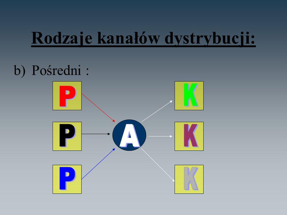 Rodzaje kanałów dystrybucji: