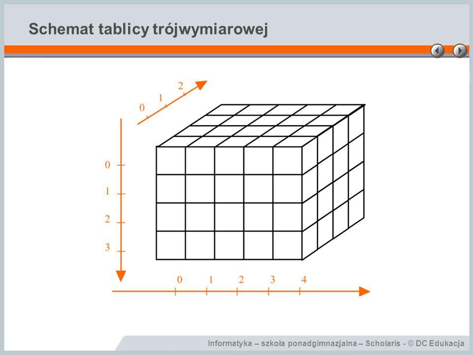 Schemat tablicy trójwymiarowej