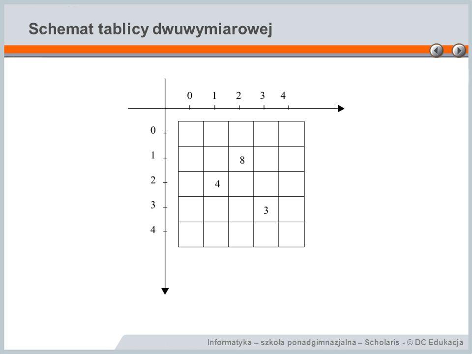 Schemat tablicy dwuwymiarowej