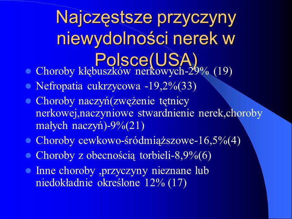 Najczęstsze przyczyny niewydolności nerek w Polsce(USA)