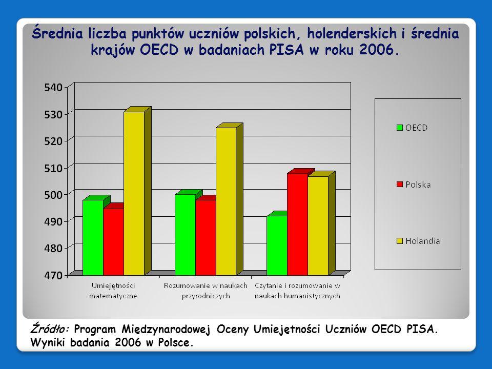 Średnia liczba punktów uczniów polskich, holenderskich i średnia krajów OECD w badaniach PISA w roku 2006.
