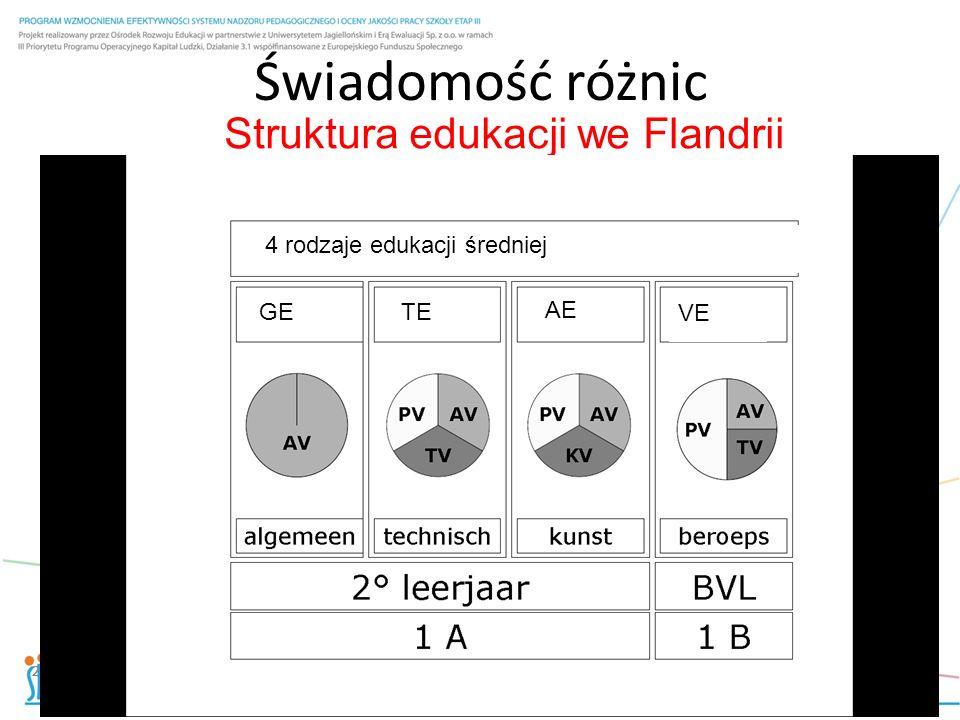 Struktura edukacji we Flandrii