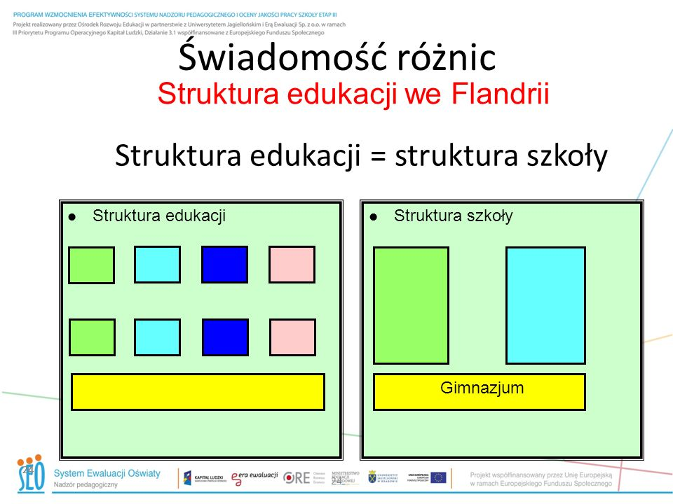 Świadomość różnic Struktura edukacji = struktura szkoły