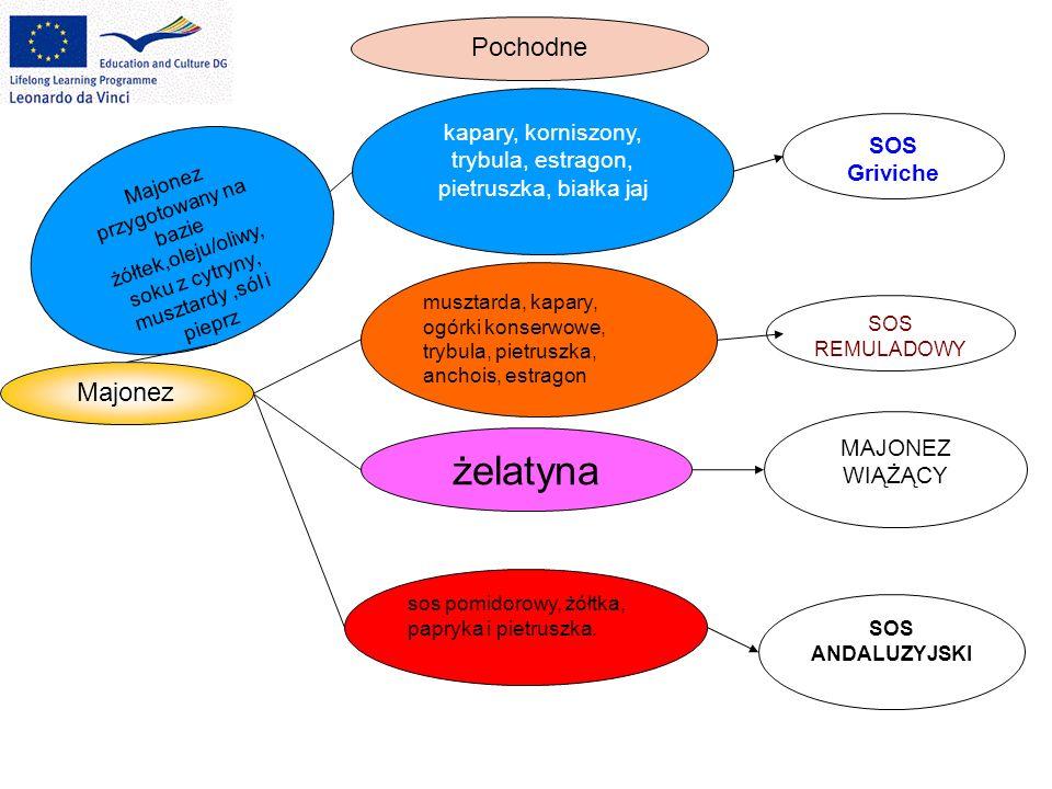 kapary, korniszony, trybula, estragon, pietruszka, białka jaj