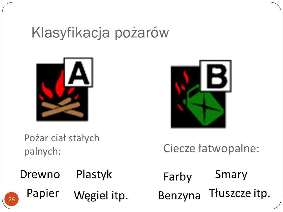 Klasyfikacja pożarów Ciecze łatwopalne: Drewno Plastyk Smary Farby
