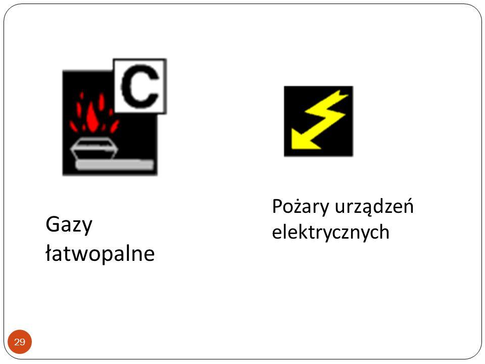 Pożary urządzeń elektrycznych