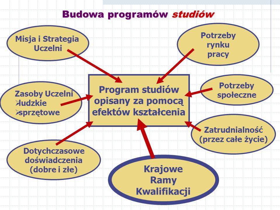 Misja i Strategia Uczelni