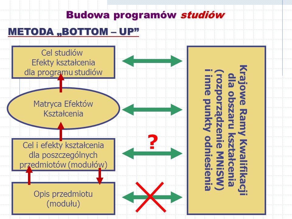 """Budowa programów studiów METODA """"BOTTOM – UP"""