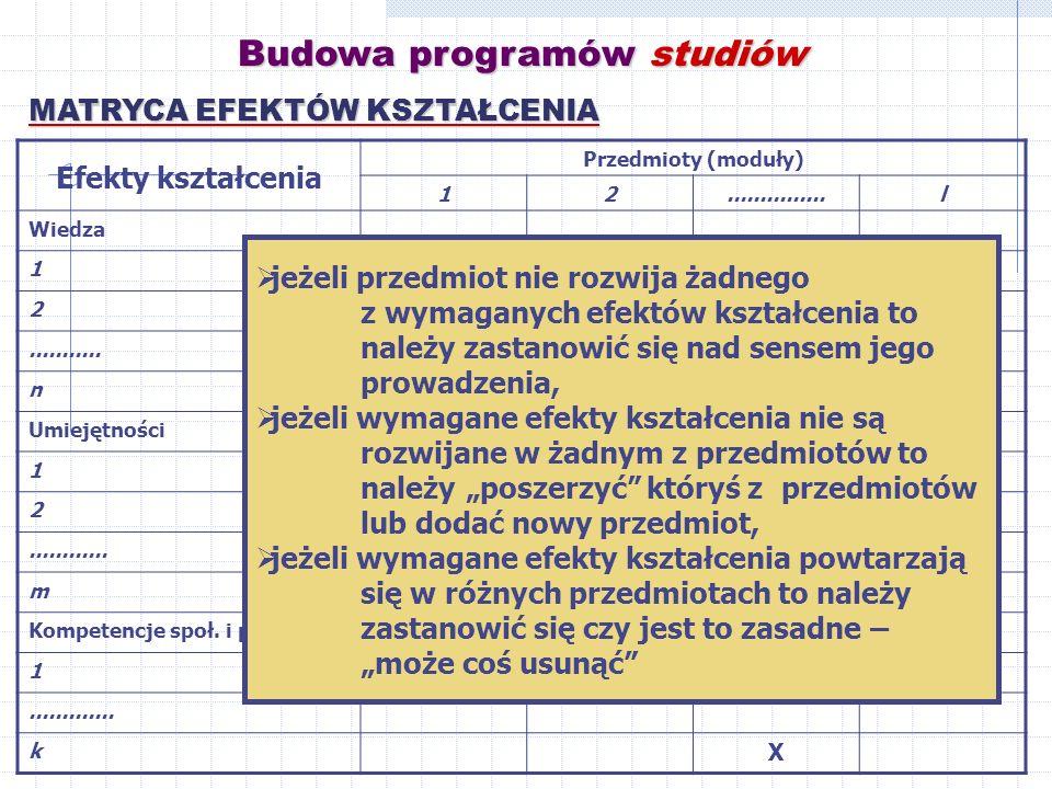 Budowa programów studiów