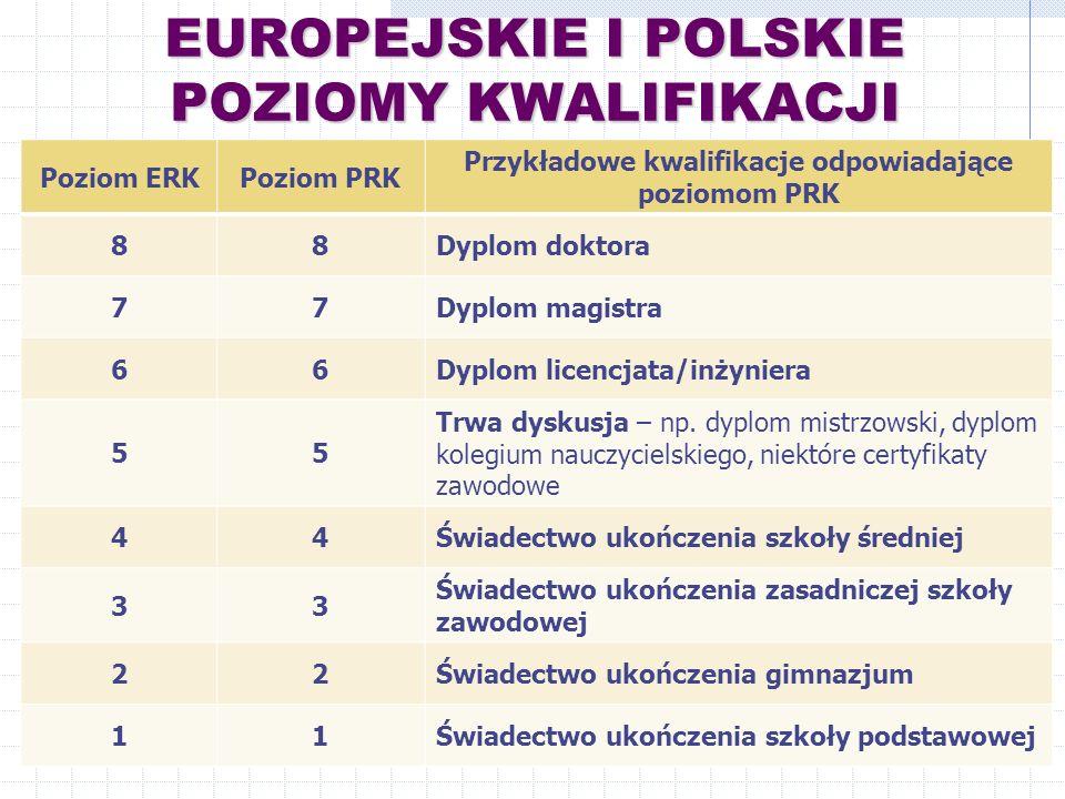 EUROPEJSKIE I POLSKIE POZIOMY KWALIFIKACJI
