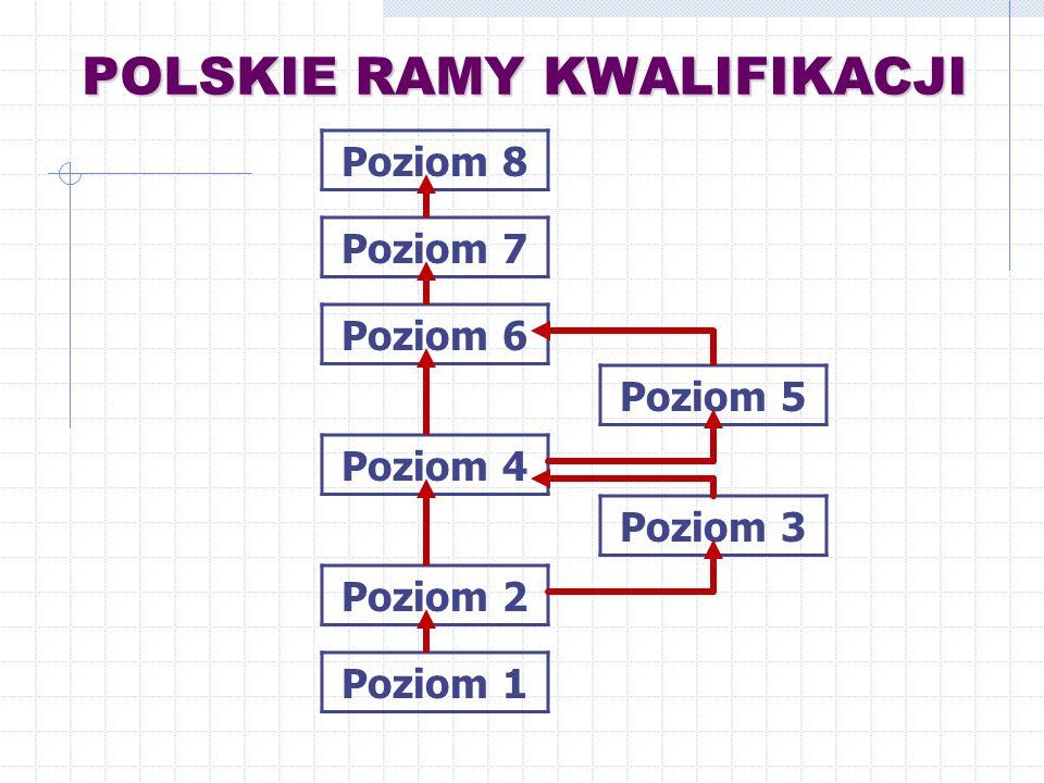 POLSKIE RAMY KWALIFIKACJI