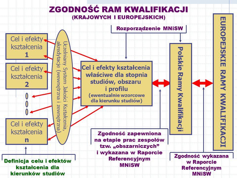 EUROPEJSKIE RAMY KWALIFIKACJI Polskie Ramy Kwalifikacji