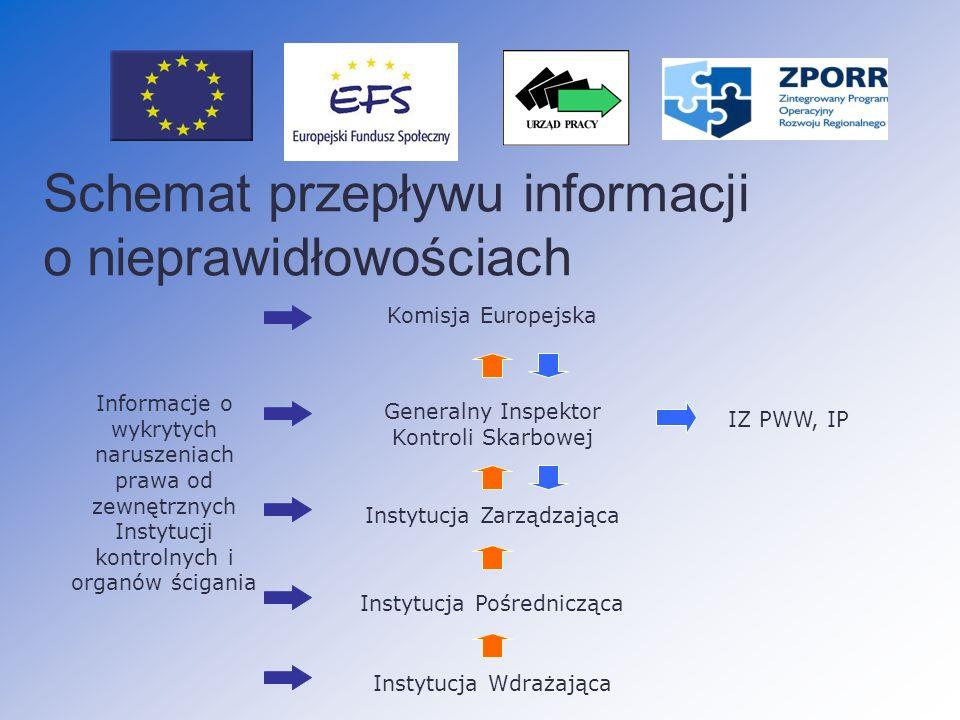 Schemat przepływu informacji o nieprawidłowościach