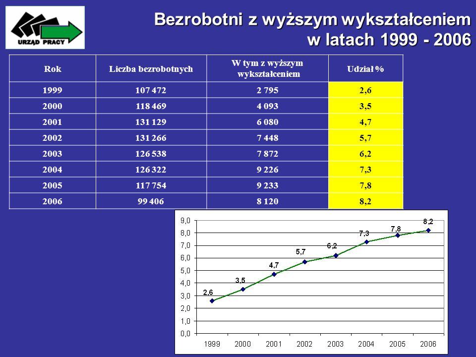 Bezrobotni z wyższym wykształceniem w latach 1999 - 2006
