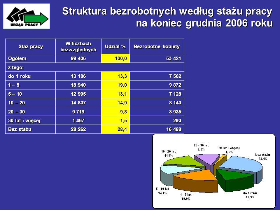 Struktura bezrobotnych według stażu pracy na koniec grudnia 2006 roku