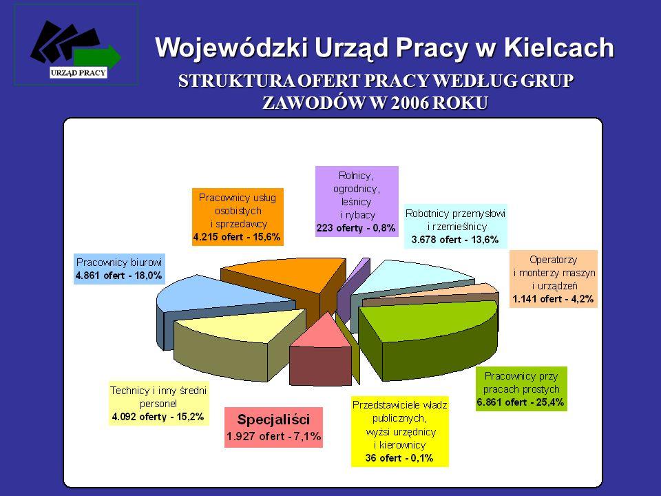 STRUKTURA OFERT PRACY WEDŁUG GRUP ZAWODÓW W 2006 ROKU