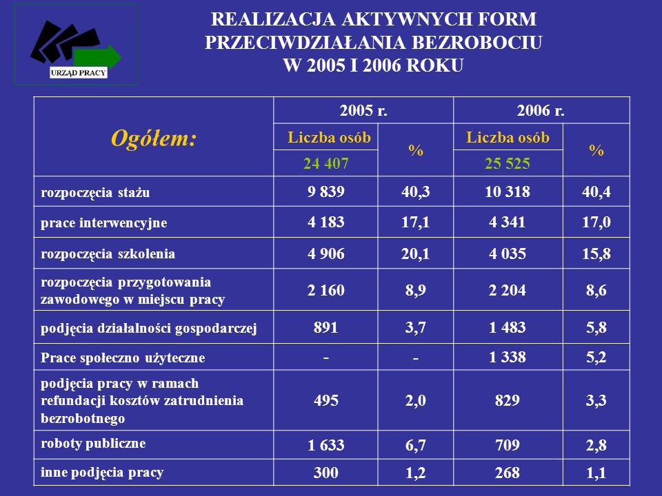 REALIZACJA AKTYWNYCH FORM PRZECIWDZIAŁANIA BEZROBOCIU W 2005 I 2006 ROKU