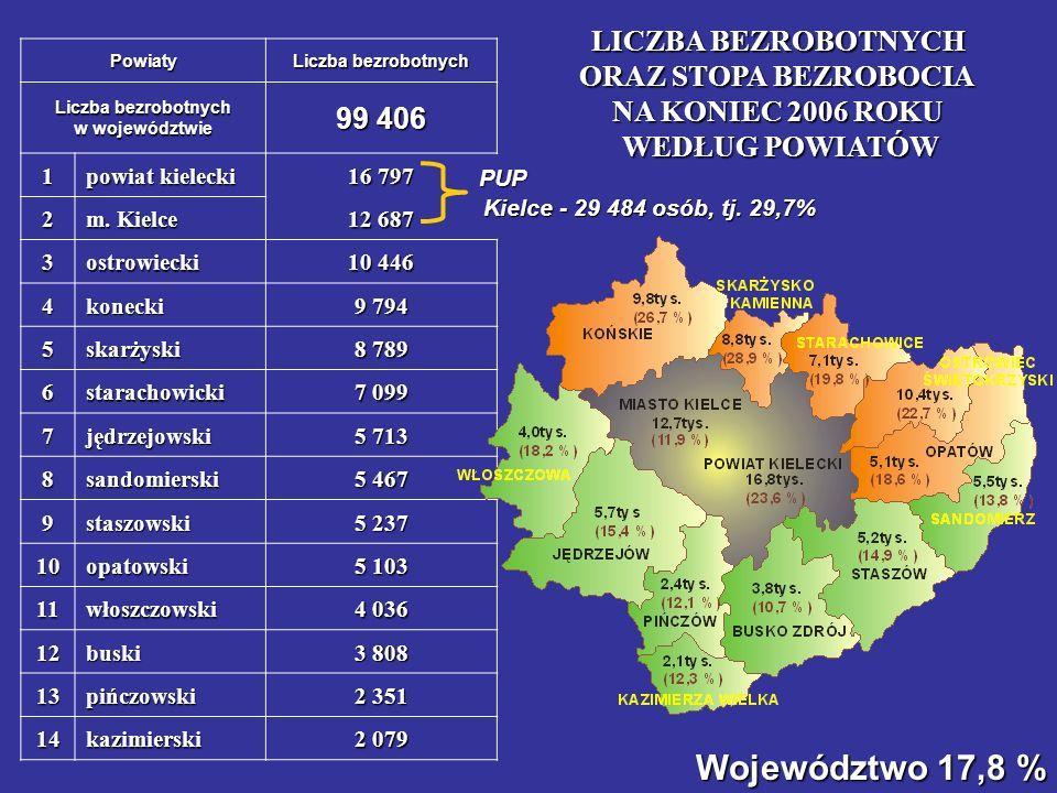 Liczba bezrobotnych w województwie