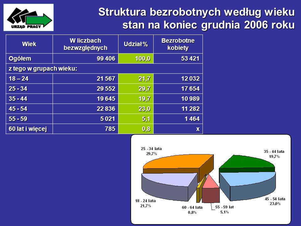 Struktura bezrobotnych według wieku stan na koniec grudnia 2006 roku