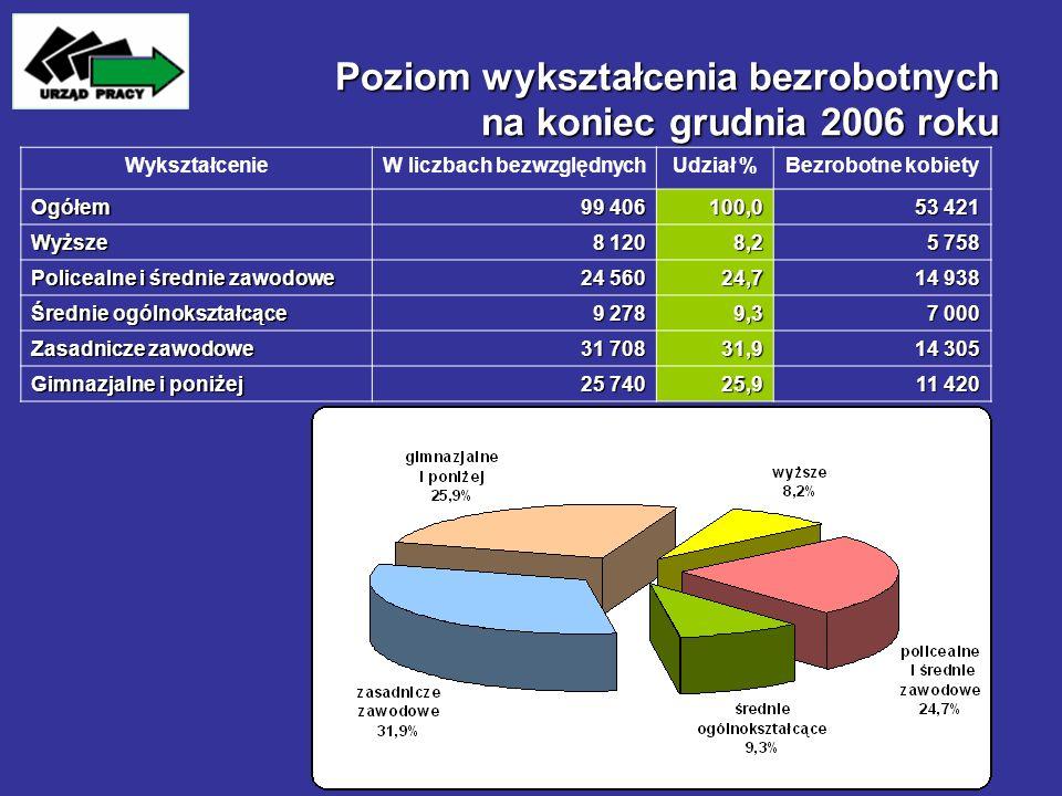 Poziom wykształcenia bezrobotnych na koniec grudnia 2006 roku