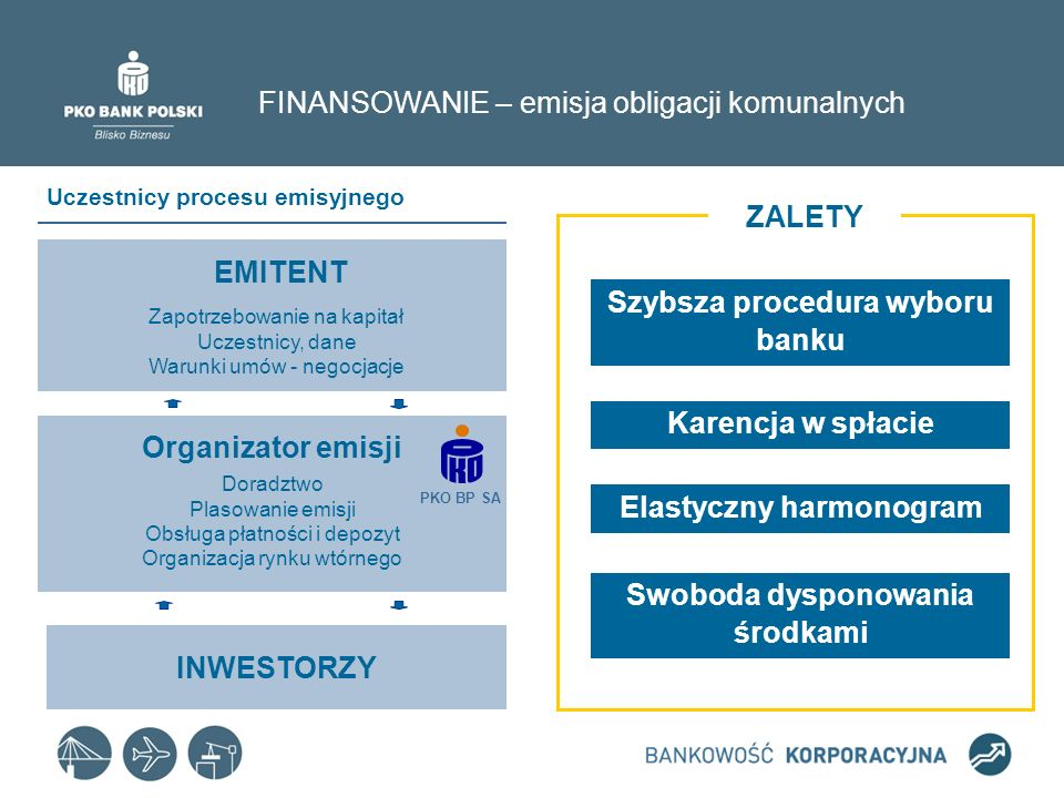 FINANSOWANIE – emisja obligacji komunalnych