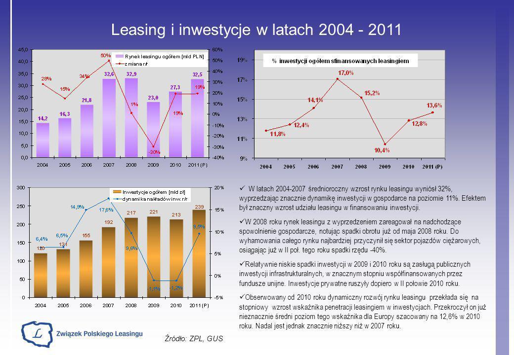 Leasing i inwestycje w latach 2004 - 2011