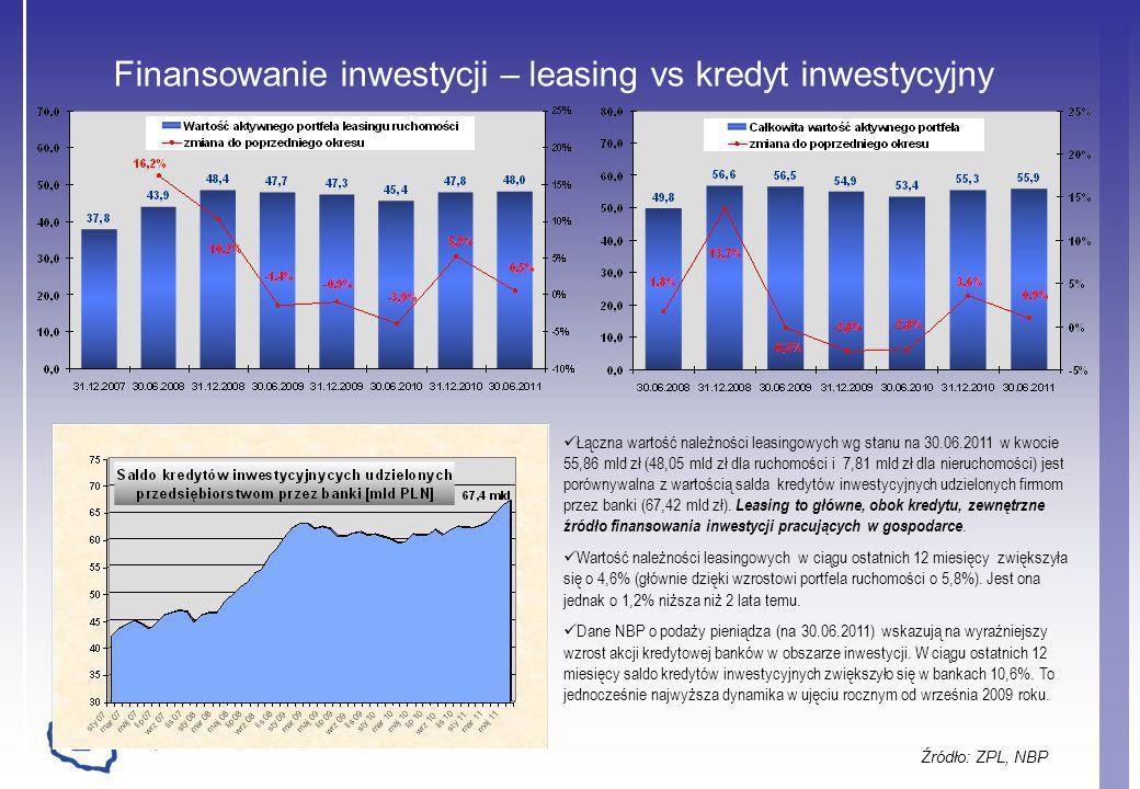 Finansowanie inwestycji – leasing vs kredyt inwestycyjny