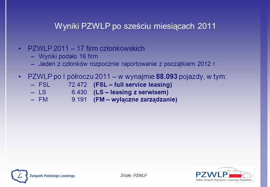 Wyniki PZWLP po sześciu miesiącach 2011