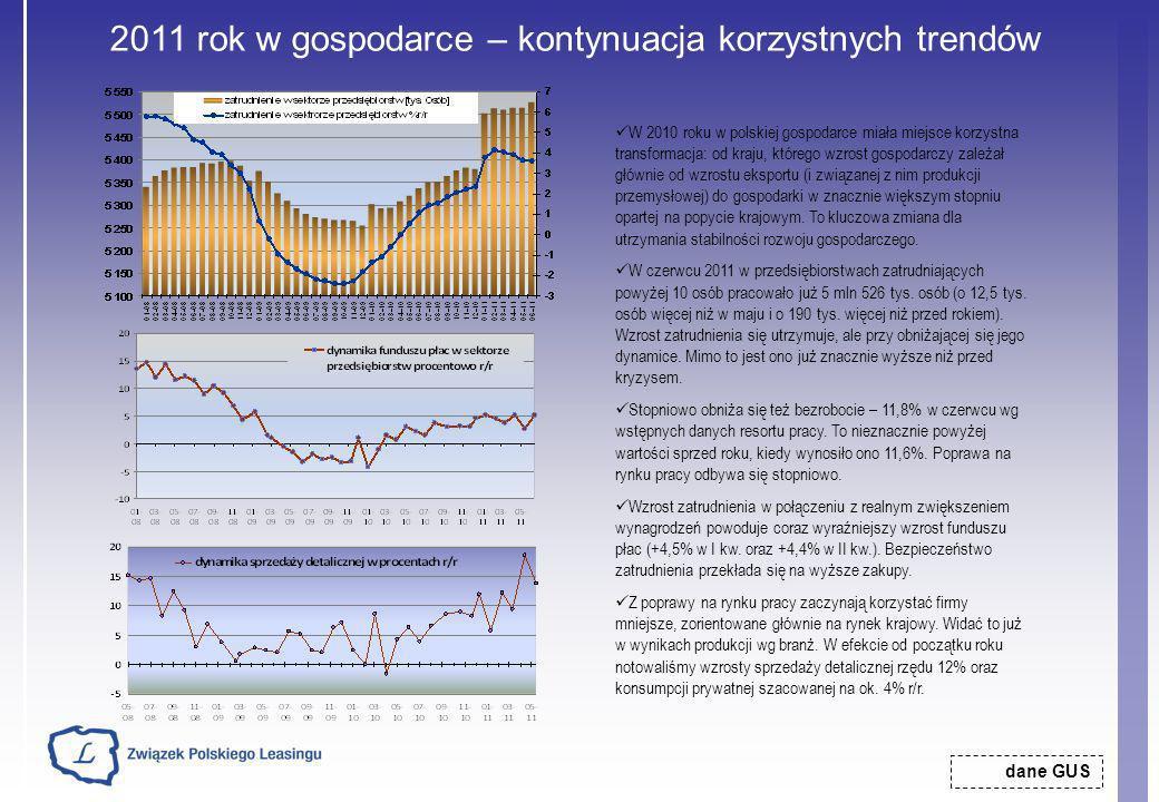 2011 rok w gospodarce – kontynuacja korzystnych trendów
