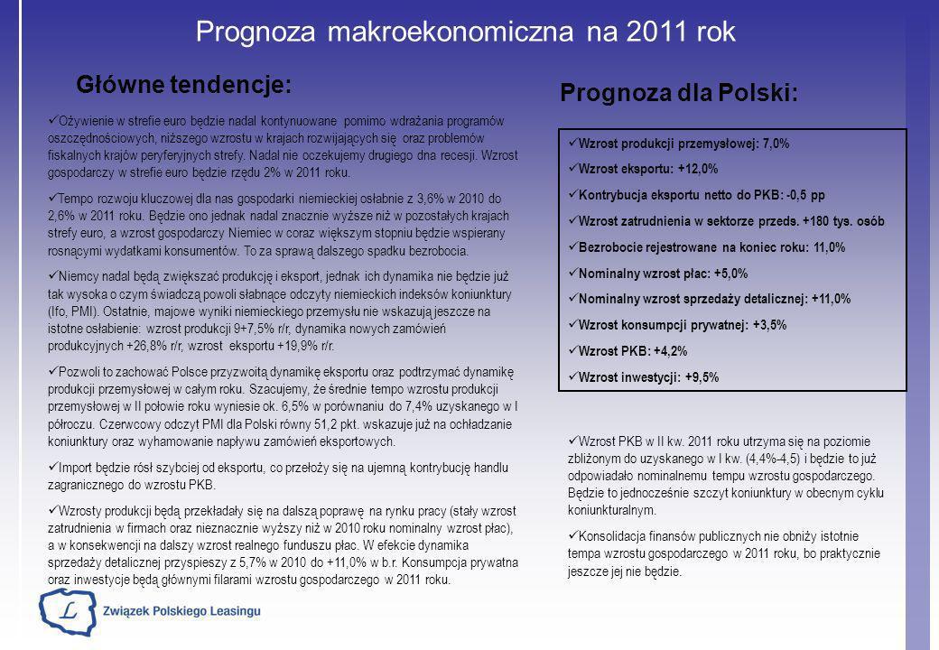 Prognoza makroekonomiczna na 2011 rok