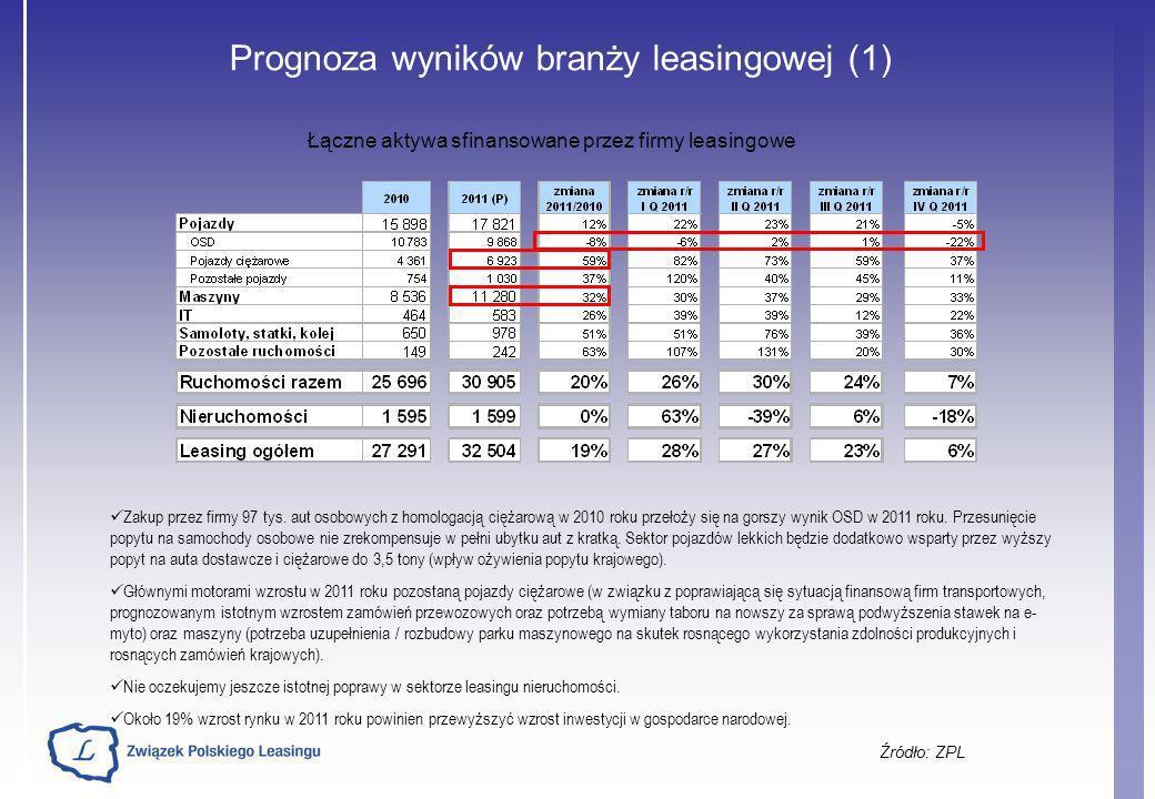 Prognoza wyników branży leasingowej (1)